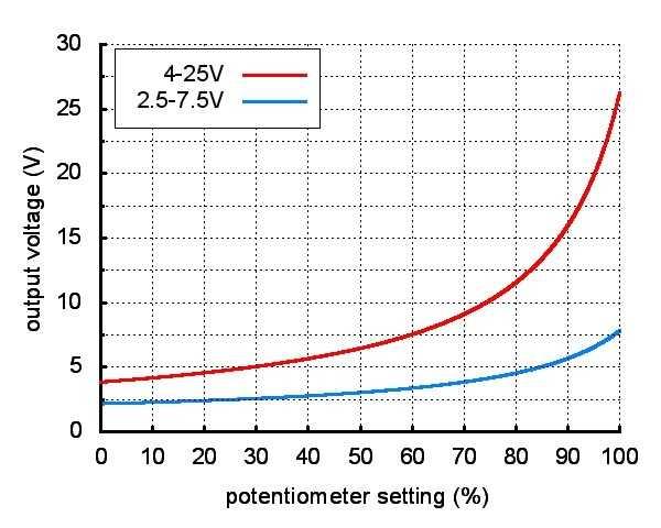 4-25V Düşürücü Ayarlanabilir Voltaj Regülatörü - 4/50V Giriş - D36V6FAHV