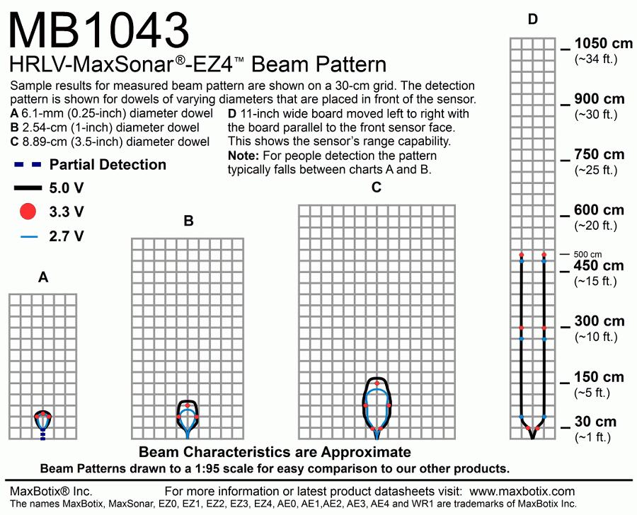 SEN0269
