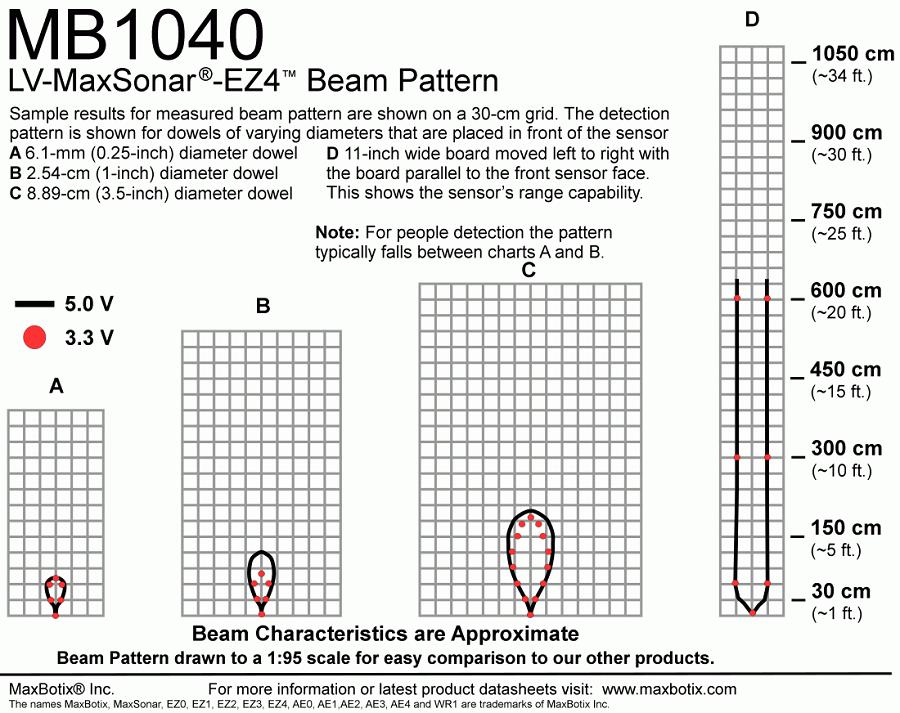 SEN0275-Beam
