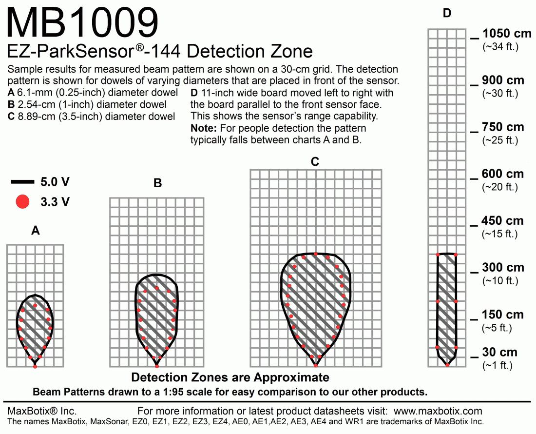 SEN0276