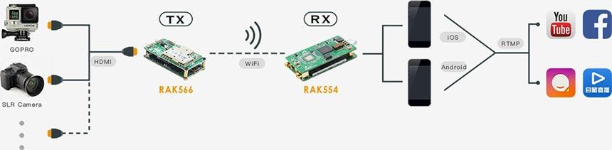 Wifi Kablosuz Video Aktarıcı - Video Alıcı ve Verici Modül 03
