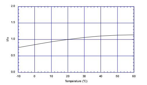 tgs5042-figaro-temperature