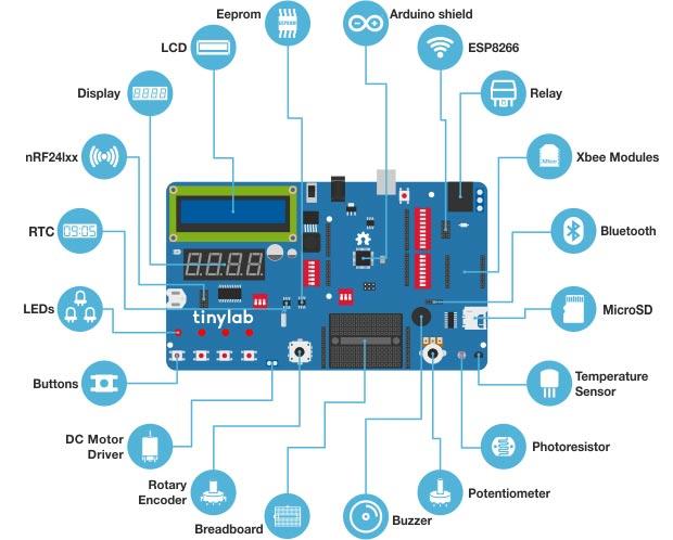 TinyLab Maker Kit Geliştirme Kartı Bileşenleri
