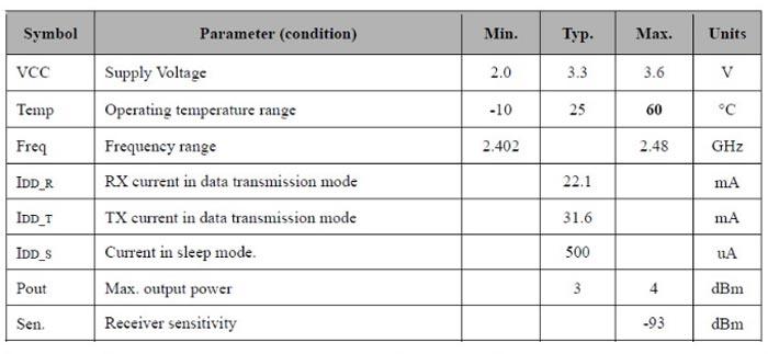 Bluetooth-4-0-BLE-Modul-DBM01-S-3