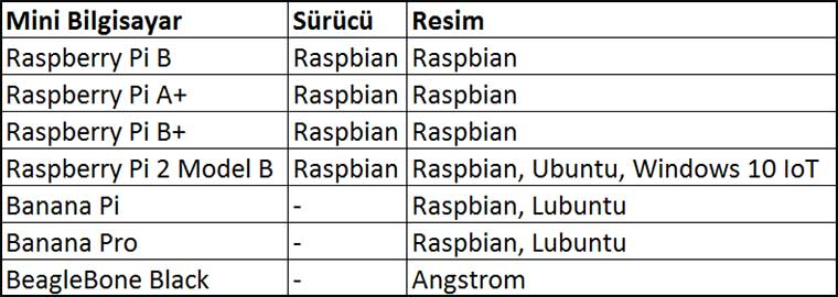 raspberry-7-inc-hdmi-lcd-ekran-waveshare-uyumluluk