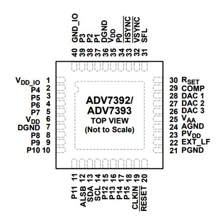 ADV7393BCPZ Smd Encoder Entegresi Lfcsp40
