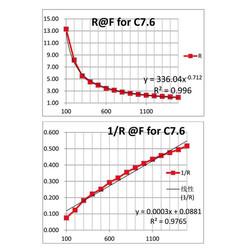 RP-C7.6-LT İnce Film Basınç Sensörü - Thumbnail