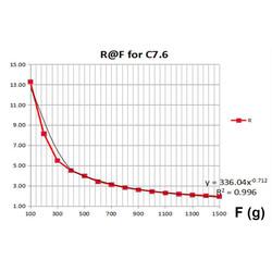 RP-C7.6-ST İnce Film Basınç Sensörü - Thumbnail